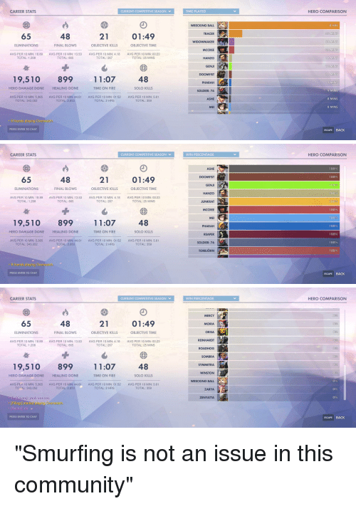 Overwa: CAREER STATS  CURRENT COMPETITIVE SEASON  TIME PLAYED  HERO COMPARISON  O.  8 HRS  WRECKING BALL  TRACER  WIDOWMAKER  MCCREE  HANZO  55 MINS  22 MINS  22 MINS  12 MINS  12 MINS  11 MINS  65  48  21  01:49  ELIMINATIONS  FINAL BLOWS  OBJECTIVE KILLS  OBJECTIVE TIME  AVG PER 10 MIN: 18.89  TOTAL: 1.208  AVG PER 10 MIN: 13.53  TOTAL: 865  AVG PER 10 MIN: 4.18  TOTAL: 267  AVG PER 10 MIN: 00:23  TOTAL: 25 MINS  GENJ  DOOMFIST  PHARAH  SOLDIER: 76  ASHE  MEl  19,510 899  11:0748  9 MINS  HERO DAMAGE DONE  HEALING DONE  TIME ON FIRE  SOLO KILLS  9 MINS  AVG PER 10 MIN: 5,365  TOTAL: 343,052  AVG PER 10 MIN: 44.61  TOTAL: 2,853  AVG PER 10 MIN: 01:52  TOTAL: 2 HRS  AVG PER 10 MIN: 5.61  TOTAL: 359  8 MINS  8 MINS  6 friends playing Overwatci  PRESS ENTER TO CHAT  ESCAPE BACK   CAREER STATS  CURRENT COMPETITIVE SEASON  WIN PERCENTAGE  HERO COMPARISON  ASHE  DOOMFIST  GENJ  HANZO  JUNKRAT  MCCREE  MEI  PHARAH  REAPER  SOLDIER: 76  TORBJORN  100%  100%  65  48  21  01:49  100%  ELIMINATIONS  FINAL BLOWS  OBJECTIVE KILLS  OBJECTIVE TIME  100%  AVG PER 10 MIN: 18.89  TOTAL: 1.208  AVG PER 10 MIN: 13.53  TOTAL: 865  AVG PER 10 MIN: 4.18  TOTAL: 267  AVG PER 10 MIN: 00:23  TOTAL: 25 MINS  100%0  100%  100%  19,510 89911:07  48  100%  HERO DAMAGE DONE  HEALING DONE  TIME ON FIRE  SOLO KILLS  100%  100%  100%  AVG PER 10 MIN: 5,365  TOTAL: 343,052  AVG PER 10 MIN: 44.61  TOTAL: 2,853  AVG PER 10 MIN: 01:52  TOTAL: 2 HRS  AVG PER 10 MIN: 5.61  TOTAL: 359  6 friends playing Overwa  PRESS ENTER TO CHAT  ESCAPE BACK   CAREER STATS  CURRENT COMPETITIVE SEASON、·  WIN PERCENTAGE  HERO COMPARISON  MERCY  65  48  21  01:49  MOIRA  0%  ORISA  REINHARDT  ROADHOG  SOMBRA  SYMMETRA  WINSTON  WRECKING BALL  ZARYA  ZENYATTA  ELIMINATIONS  FINAL BLOws  OBJECTIVE KILLS  OBJECTIVE TIME  0%  AVG PER 10 MIN: 18.89  TOTAL: 1,208  AVG PER 10 MIN: 13.53  TOTAL: 865  AVG PER 10 MIN: 4.18  TOTAL: 267  AVG PER 10 MIN: 00:23  TOTAL: 25 MINS  0%  19,510 899 11:07 48  HERO DAMAGE DONE  HEALING DONE  TI