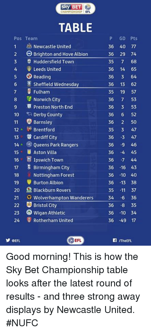 fulham: CHAMPIONSHIP  EFL  TABLE  P GD Pts  Pos Team  1 Newcastle United  36 40 77  2 Brighton and Hove Albion  36 29 74  3 Huddersfield Town  35  7 68  4 Leeds United  36 14 65  5 Reading  36  3 64  Wednesday  36 13 62  Sheffield  7 3 Fulham  35  19  57  8 Norwich City  36  7 53  9 5 Preston North End  36  3 53  36  6 52  10  Derby County  11 Barnsley  36  2 50  35  3 47  Brentford  12  13 Cardiff city  36  3 47  14 Queens Park Rangers  36  9 46  15 UAston Villa  36  -4 45  16  E Ipswich Town  36  -7 44  17 Birmingham City  36  16 43  18 Nottingham Forest  36 10 40  19 Burton Albion  36  13 38  20 Blackburn Rovers  11 37  35  21  Wolverhampton Wanderers  34 6 36  22 Bristol City  36  -8 35  23 Wigan Athletic  36  -10 34  24 Rotherham United  36 49 17  EFL  CEFL  ITheEFL. Good morning!   This is how the Sky Bet Championship table looks after the latest round of results - and three strong away displays by Newcastle United. #NUFC