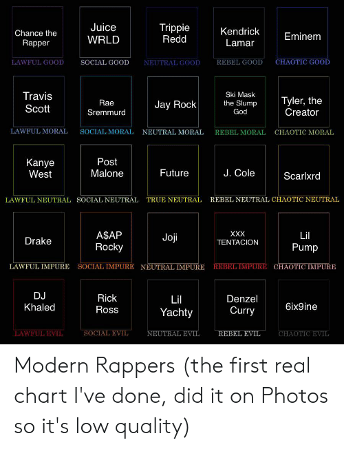 Chance the Rapper, Drake, and Eminem: Chance the  Rapper  Juice  WRLD  Trippie  Redd  Kendrick  Lamar  Eminem  LAWFUL GOOD  SOCIAL GOOD  NEUTRAL GOOD  REBEL GOOD  CHAOTIC GOOD  Travis  Scott  Rae  Sremmurd  Ski Mask  the Slump  God  Tyler, the  Creator  Jay Rock  LAWFUL MORAL  SOCIAL MORAL  NEUTRAL MORAL  REBEL MORAL  CHAOTIC MORAL  Kanye  West  Post  Malone  Future  J. Cole  Scarlxrd  LAWFUL NEUTRAL  SOCIAL NEUTRAL  TRUE NEUTRAL  REBEL NEUTRAL CHAOTIC NEUTRAL  ASAP  Rocky  Lil  Pump  Drake  Oll  TENTACION  LAWFUL IMPURE SOCIAL IMPURE NEUTRAL IMPURE REBE  MPURE CHAOTIC IMPURE  Rick  Lil  Yachty  Denzel  Curry  IC  Khaled  Ross  6ix9ine  LAWFUL EVIL  SOCIAL EVIL  EUTRAL EVIL  REBEL EVIL  CHAOTIC Modern Rappers (the first real chart I've done, did it on Photos so it's low quality)