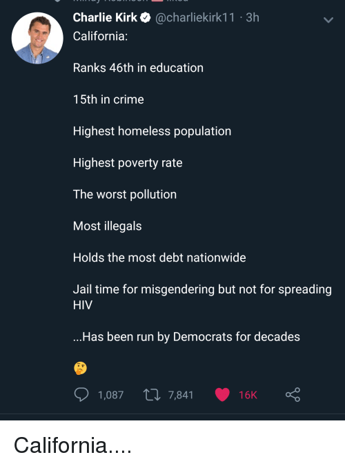 Charlie, Crime, and Homeless: Charlie Kirk @charliekirk11 3h  California:  Ranks 46th in education  15th in crime  Highest homeless population  Highest poverty rate  The worst pollution  Most illegals  Holds the most debt nationwide  Jail time for misgendering but not for spreading  HIV  ...Has been run by Democrats for decades  1,087  7,841  16K