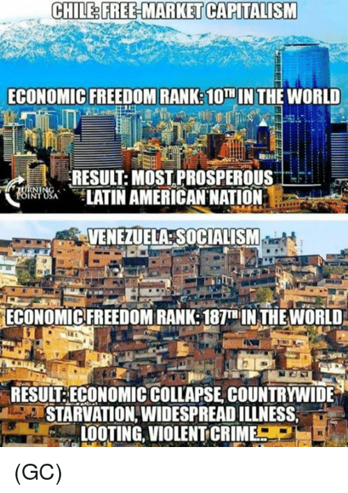 Criming: CHILE& FREE-MARKET CAPITALISM  ECONOMIC FREEDOM RANK:10TH IN THE WORLD  RESULT: MOST PROSPEROUS  饶,bei TATINAMERICAN.NATION.  전 ㄧ  VENEZUELA SOCIALISM  ECONOMIC FREEDOM RANK: 187T IN THE WORLD  RESUIT:ECONOMIC COLLAPSE COUNTRYWIDE  STARVATION,WIDESPREAD ILLNESS,  LOOTING, VIOLENT CRIME (GC)