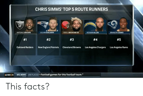 Cleveland Browns, England, and Facts: CHRIS SIMMS'TOP 5 ROUTE RUNNERS  JULIAN EDELMAN  ODELL BECKHAM JR  BRANDIN COOKS  ANTONIO BROWN  KEENAN ALLEN  #1  #2  #3  #4  #5  Oakland Raiders  New England Patriots  Cleveland Browns  Los Angeles Chargers  Los Angeles Rams  aNBCSN NFL NEWS JOE FLACCO football games for this football team. This facts?