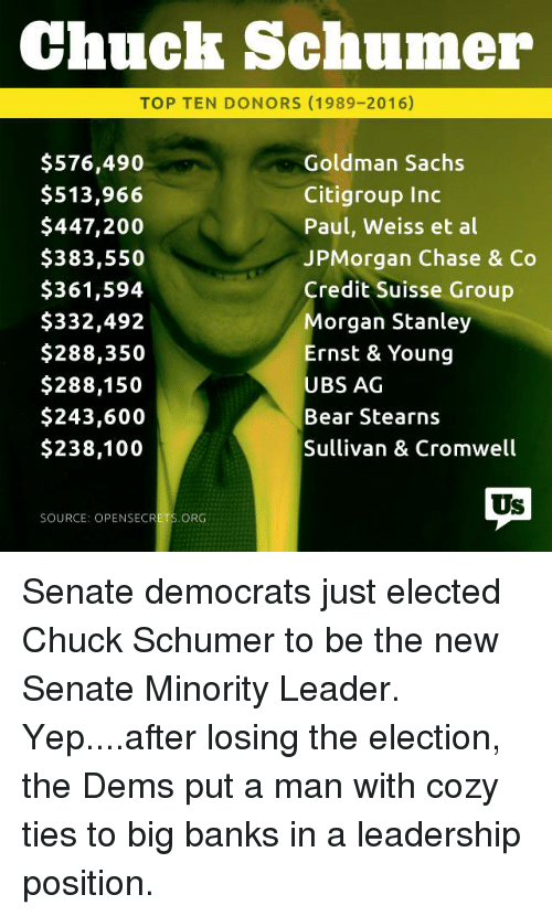 Memes, Bank, and Banks: Chuck Schumer  TOP TEN DONORS (1989-2016)  $576,490  Goldman Sachs  Citigroup Inc  $513,966  $447,200  Paul, Weiss et al  JPMorgan Chase & Co  $383,550  $361,594  Credit Suisse Group  $332,492  Morgan Stanley  $288,350  Ernst & Young  $288,150  UBS AG  $243,600  Bear Stearns  Sullivan & Cromwell  $238,100  Us  SOURCE: OPENSECRETS ORG Senate democrats just elected Chuck Schumer to be the new Senate Minority Leader. Yep....after losing the election, the Dems put a man with cozy ties to big banks in a leadership position.