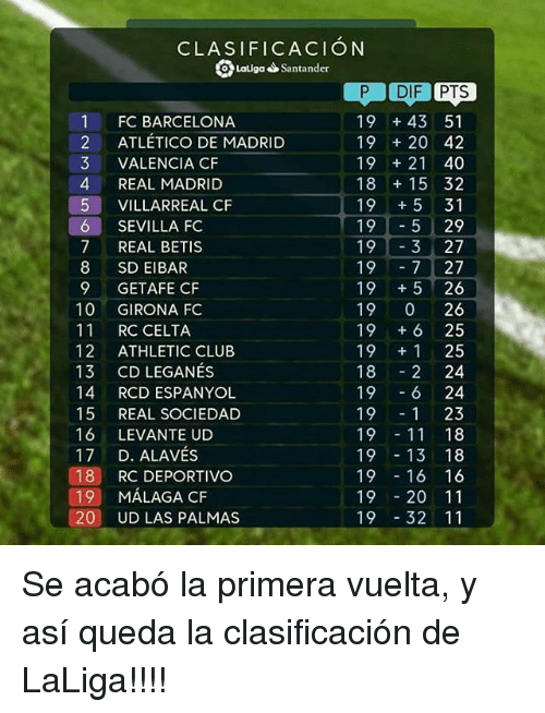 Barcelona, Club, and Real Madrid: CLASIFICACION  D Latiga Santander  P DIF PTS  19 43 51  19 20 42  19 21 40  18 15 32  19 +5 31  195 29  193 27  197 27  19 +5 26  19 0 26  19 +6 25  19 +1 25  18 2 24  196 24  191 23  1911 18  19 13 18  1916 16  1920 11  1932 11  1 FC BARCELONA  2 ATLETICO DE MADRID  3 VALENCIA CF  4 REAL MADRID  5 VILLARREAL CF  SEVILLA FC  7 REAL BETIS  8 SD EIBAR  9 GETAFE CF  10 GIRONA FC  11 RC CELTA  12 ATHLETIC CLUB  13 CD LEGANÉS  14 RCD ESPANYOL  15 REAL SOCIEDAD  16 LEVANTE UD  17 D. ALAVÉS  18 RC DEPORTIVo  19 MÁLAGA CF  20 UD LAS PALMAS Se acabó la primera vuelta, y así queda la clasificación de LaLiga!!!!