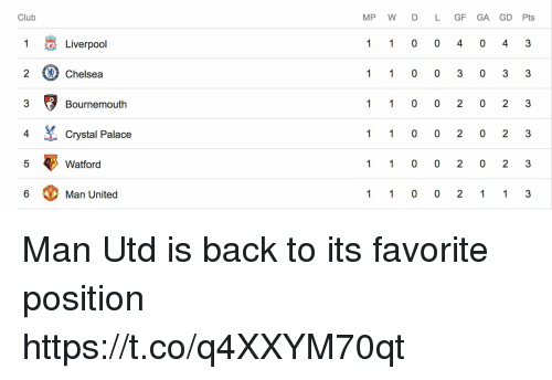 Chelsea, Club, and Memes: Club  MP W D L GF GA GD Pts  1  Liverpool  3  (A) Chelsea  3  Bournemouth  4  Crystal Palace  Watford  6  Man United Man Utd is back to its favorite position https://t.co/q4XXYM70qt
