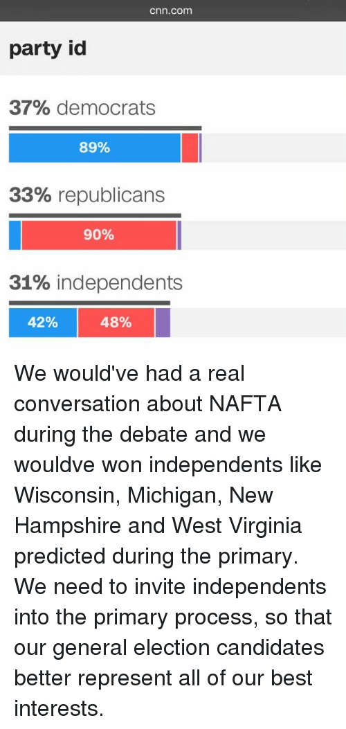 cnn.com, Memes, and Converse: Cnn.com  party id  37% democrats  89%  33% republicans  90%  31% independents  I  42%  48% We would've had a real conversation about NAFTA during the debate and we wouldve won independents like Wisconsin, Michigan, New Hampshire and West Virginia predicted during the primary.  We need to invite independents into the primary process, so that our general election candidates better represent all of our best interests.