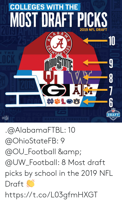 Football, Memes, and Nfl: COLLEGES WITH THE  MOST DRAFT PICKS  JA  2019 NFL DRAFT  10  NFL  DRAFT  2019  FL .@AlabamaFTBL: 10 @OhioStateFB: 9 @OU_Football & @UW_Football: 8  Most draft picks by school in the 2019 NFL Draft 👏 https://t.co/L03gfmHXGT