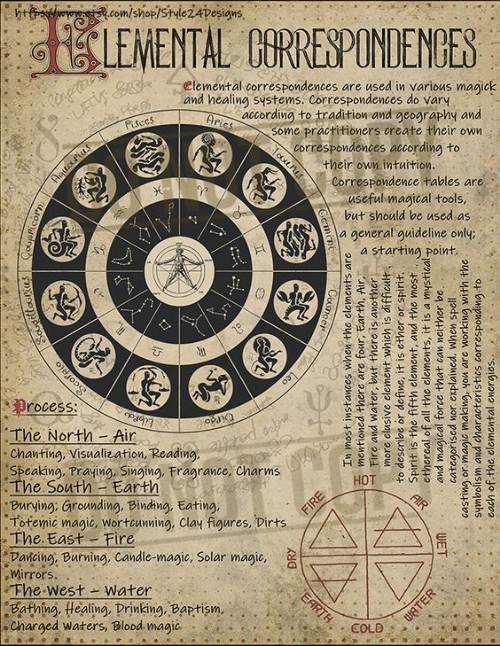 a-starting-point: com/shop/Style2 4peşigns  Elemental correspondences are used in various magick  and healing sqstems. Correspondences do vary  according to tradition and geography and  some practitioners create their own  correspondences according to  their own inturtion.  Correspondence tables are  useful magical tools  but should be used as  a general auideline only  a starting point  rocess:  Icy  The North- Air  Chanting, Visualization, Reading,  Speaking, Praying, Singing, Fragrance, Charms  .The South Earth  Burying, Grounding, Binding, Eating.  Totemic magic, Wortcunning, Clay figures, Dirts  The East Fire  Pańcing, Burming, Candle-magic, Solar magic, a  Wirrors,  Fhe-west-water .  Bathing, Healing, Drinking, Baptism,  Charged waters, Blood magic  COLD