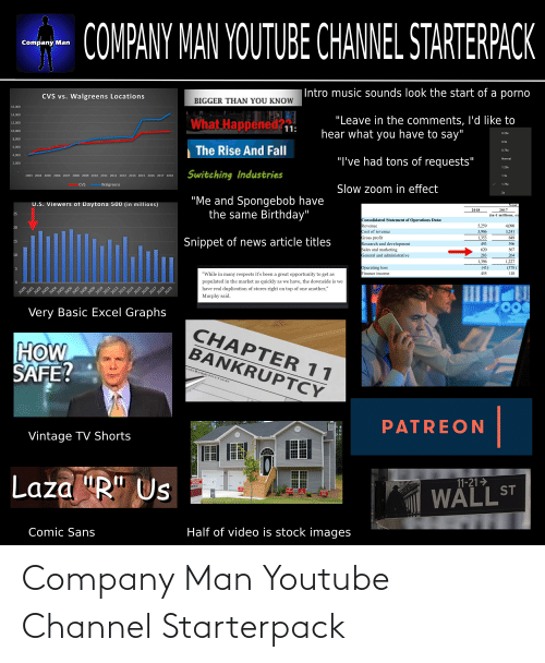 """Populated: COMPANY MAN YOUTUBE CHANNEL STARTERPACK  Company Man   Intro music sounds look the start of a porno  CVS vs. Walgreens Locations  BIGGER THAN YOU KNOW  16,000  14,000  What Happened?1:  """"Leave in the comments, I'd like to  hear what you have to say""""  12,000  10,000  0.25x  8,000  0.5x  The Rise And Fall  6,000  0.75x  4,000  """"I've had tons of requests""""  Normal  2,000  1.25x  Switching Industries  2003 2004 2005 2006 2007 2008 2009 2010 2011 2012 2013 2014 2015 2016 2017 2018  1.5x  Walgreens  1.75x  CVS  Slow zoom in effect  2x  """"Me and Spongebob have  the same Birthday""""  U.S. Viewers of Daytona 500 (in millions)  Year  2017  2018  25  (in € millions, ex  Consolidated Statement of Operations Data:  Revenue  Cost of revenue  5,259  3,906  4,090  20  3,241  Gross profit  Research and development  Sales and marketing  General and administrative  1,353  849  Snippet of news article titles  15  493  396  567  620  10  283  264  1,396  1,227  Operating loss  Finance income  (43)  (378)  455  118  """"While in many respects it's been a great opportunity to get as  populated in the market as quickly as we have, the downside is we  have real duplication of stores right on top of one another,""""  Murphy said.  Very Basic Excel Graphs  CHAPTER 11  HOW  SAFE?  BANKRUPTCY  ATES BANKRUPTCY COURT  PATREON  Vintage TV Shorts  Laza """"R"""" Us  11-21>  ORECIOSURE  PRICING  II SALE  WALL ST  Half of video is stock images  Comic Sans  2000  2001  2002  2003  2004  2005  2006  2007  2008  2009  2010  2011  2012  2013  2014  2015  2016  2017  2018  2019 Company Man Youtube Channel Starterpack"""