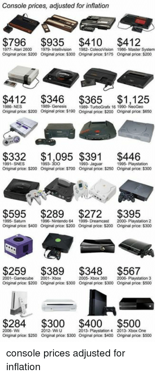 Funny, Nintendo, and PlayStation: Console prices, adjusted for inflation  $796 $935 $410 $412  1977- Atari 2600  1979- Intellivision 1982- Colecovision 1986- Master System  Original price: S200 Onginal price: $300 Original price: $175 Original price: $200  $412 $365 $1,125  1986- NES  1989- Genesis  989- TurboGrafx  16 1990- NeoGeo  Original price: $200 original price: S190 Original price: $200 Original price: $650  $332 $1,095 $446  1993-  1993- Jaguar  1995- Playstation  Original price: S200 Original price: $700 Original price: $250 Original price: $300  $595 $289 $272 $395  1995- Saturn  1996. Nintendo 64 1999- Dreamcast 2000- Playstation 2  Original price: $400 original price: $200 original price: $200 original price: $300  $259 $389 $348 $567  2001-Gamecube  2001- Xbox  2005- Xbox 360  2006- Playstation 3  Original price: $200 original price:$300 original price: S300 original price: $500  $284 $300 $400 $500  2006 Wi  2013-  4 2013- Xbox One  Original price: $250 original price: $300 Original price: $400 Original price: $500 console prices adjusted for inflation