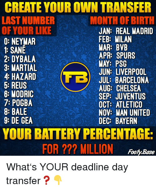 Barcelona, Chelsea, and Memes: CREATE YOUR OWN TRANSFER  LAST NUMBER  OF YOUR LIKE  0: NEYMAR  1: SANE  2% DYBALA  3: MARTIAL  4: HAZARDJUL: BARCELONA  5: REUS  6: MODRIC  7: POGBA  8: BALE  9: DE GEA  MONTH OF BIRTH  JAN: REAL MADRID  FEB: MILAN  MAR: BVB  APR: SPURS  MAY: PSG  JUN: LIVERPOOL  AUG: CHELSEA  SEP: JUVENTUS  OCT: ATLETICO  NOV: WAN UNITED  DEC: BAYERN  YOUR BATTERY PERCENTAGE  FOR ??? MILLION ooyBsoe What's YOUR deadline day transfer❓👇