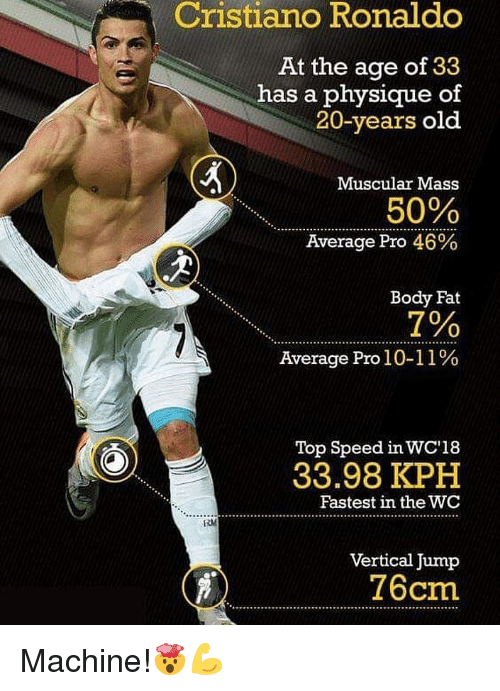 Muscular: Cristiano  Ronaldo  At the age of 33  has a physique of  20-years old  Muscular Mass  50%  Average Pro 46%  Body Fat  7%  Average Pro 1 0-11 %  Top Speed in WC'18  33.98 KPH  Fastest in the WC  Vertical Jump  76cm Machine!🤯💪