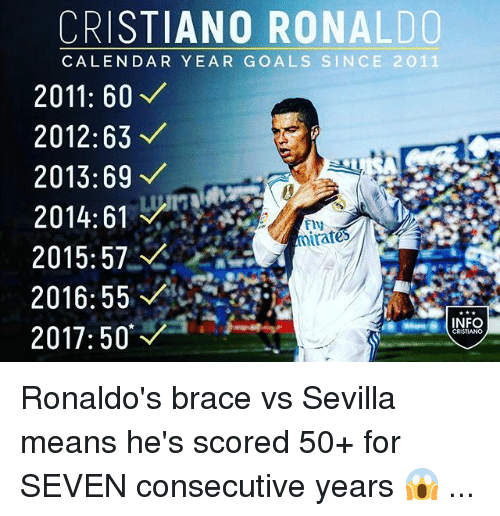 Cristiano Ronaldo, Goals, and Memes: CRISTIANO RONALDO  CALENDAR YEAR GOALS SINCE 2011  2011: 60  2012:63  2013:69  2014:6  2015:572  Fly  rates  CRISTIANO Ronaldo's brace vs Sevilla means he's scored 50+ for SEVEN consecutive years 😱 ...