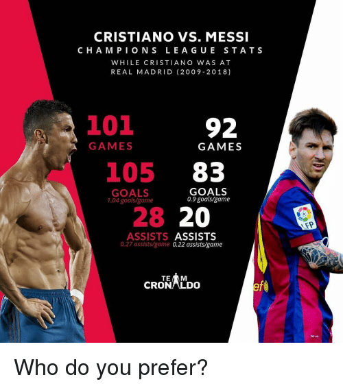 Lea: CRISTIANO VS. MESSI  C HA M PION S LEA GU E STATS  WHILE CRISTIANO WAS AT  REAL MADRID (2009-2018)  3101  92  GAMES  GAMES  105 83  GOALS  1.04 goals/game  GOALS  0.9 goalsigame  28 20  ASSISTS ASSISTS  0.27 assists/game 0.22 assists/game  TE  CRONLDO  AT-T Who do you prefer?