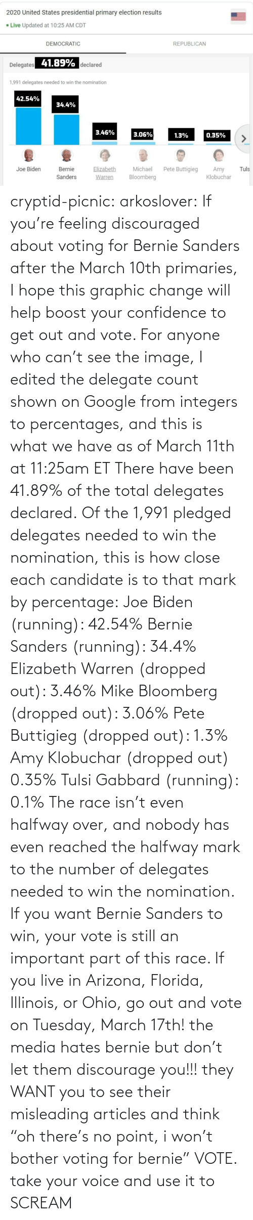 "Joe Biden: cryptid-picnic: arkoslover:   If you're feeling discouraged about voting for Bernie Sanders after the March 10th primaries, I hope this graphic change will help boost your confidence to get out and vote. For anyone who can't see the image, I edited the delegate count shown on Google from integers to percentages, and this is what we have as of March 11th at 11:25am ET There have been 41.89% of the total delegates declared. Of the 1,991 pledged delegates needed to win the nomination, this is how close each candidate is to that mark by percentage: Joe Biden (running): 42.54% Bernie Sanders (running): 34.4% Elizabeth Warren (dropped out): 3.46% Mike Bloomberg (dropped out): 3.06% Pete Buttigieg (dropped out): 1.3% Amy Klobuchar (dropped out) 0.35% Tulsi Gabbard (running): 0.1% The race isn't even halfway over, and nobody has even reached the halfway mark to the number of delegates needed to win the nomination. If you want Bernie Sanders to win, your vote is still an important part of this race. If you live in Arizona, Florida, Illinois, or Ohio, go out and vote on Tuesday, March 17th!    the media hates bernie but don't let them discourage you!!! they WANT you to see their misleading articles and think ""oh there's no point, i won't bother voting for bernie"" VOTE. take your voice and use it to SCREAM"