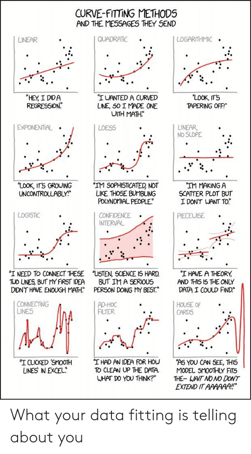 "filter: CURVE-FITTING METHODS  AND THE MESSAGES THEY SEND  QUADRATIC  LOGARITHMIC  LINEAR  ""LOOK, IT'S  TAPERING OFF  ""HEY, I DIDA  REGRESSION  ""IWANTED A CURVED  LINE, SO I MADE ONE  WITH MATH  EXPONENTIAL  LINEAR  NO SLOPE  LOESS  ""LOOK, ITS GROUING  UNCONTROLLABLY!  'IM SOPHISTICATED NOT  LIKE THOSE BUMBLING  POLYNOMIAL PEOPLE  ""IM MAKING A  SCATTER PLOT BUT  I DON'T WANT TO  LOGISTIC  CONFIDENCE  INTERVAL  PIECEWISE  ""I NEED TO CONNECT THESE  TUO LNES, BUT MY FIRST IDEA  DIDN'T HAVE ENOUGH MATH  ""LISTEN, SCIENCE IS HARD  BUT IM A SERIOUS  PERSON DOING MY BEST.  ""I HAVE A THEORY  AND THIS I5 THE ONLY  DATA I COULD FIND  CONNECTING  LINES  AD-HOC  FILTER  HOUSE OF  CARDS  ""I HAD AN IDEA FOR HOU  TO CLEAN UP THE DATA.  WHAT DO YOU THINK?""  ""I CLICKED SMOOTH  UNES IN EXCEL  ""AS YOU CAN SEE, THIS  MODEL SMOOTHLY FITS  THE- WAIT NO NO DONT  EXTEND IT AAAAAA!! What your data fitting is telling about you"