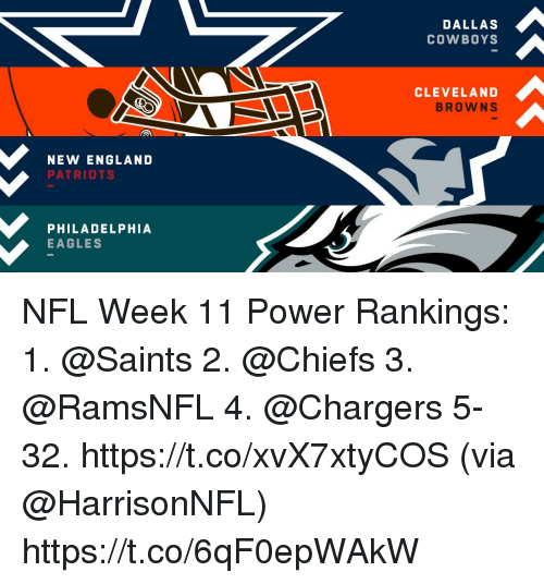 Cleveland Browns, Dallas Cowboys, and Philadelphia Eagles: DALLAS  COWBOYS  CLEVELAND  BROWNS  NEW ENGLAND  PATRIOTS  PHILADELPHIA  EAGLES NFL Week 11 Power Rankings:  1.  @Saints  2.  @Chiefs  3. @RamsNFL 4. @Chargers 5-32. https://t.co/xvX7xtyCOS (via @HarrisonNFL) https://t.co/6qF0epWAkW