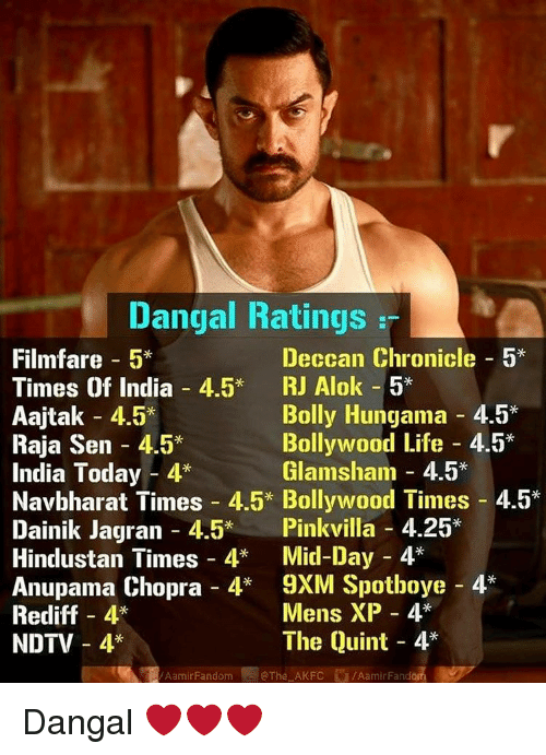 hindustan: Dangal Ratings  Deccan Chronicle  5  Filmfare  5*  Times of India 4.5  RJ Alok 5*  Bolly Hungama 4.5  Aaj tak 4.5*  Bollywood Life 4.5  Raja Sen 4.5  Glamsham 4.5*  India Today 4*  Navbharat Times 4.5* Bollywood Times 4.5%  Dainik Jagran 4.5  Pinkvilla 4.25%  Hindustan Times  4* Mid-Day 4  Anupama Chopra 4  9XM Spotboye 4  Mens XP  4  Rediff 4x  The Quint 4  NDTV 4*  Aamir Fandom The LA KFC  /Aamir Fand Dangal ❤️❤️❤️