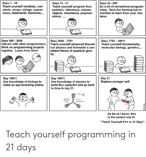 "program: Days 22 - 697  Do a lot of recreational program-  ming. Have fun hacking but re-  member to learn from your mis-  takes.  Days 1- 10  Teach yourself variables, con-  stants, arrays, strings, expres-  sions, statements, functions,...  Days 11 - 21  Teach yourself program flow,  pointers, references, classes,  objects, inheritance, polymor-  phism, ..  Days 698 - 3648  Interact with other programmers.  Work on programming projects  together. Learn from them.  Days 3649 - 7781  Teach yourself advanced theoret-  ical physics and formulate a con-  sistent theory of quantum grav-  ity.  Days 7782 - 14611  Teach yourself biochemistry,  molecular biology, genetics,.  Day 21  Replace younger self.  Day 14611  Use knowledge of physics to  build flux capacitor and go back  in time to day 21.  Day 14611  Use knowledge of biology to  make an age-reversing potion.  ILUX  COMRESSION  As far as I know, this  is the easiest way to  ""Teach Yourself C++ in 21 Days"". Teach yourself programming in 21 days"
