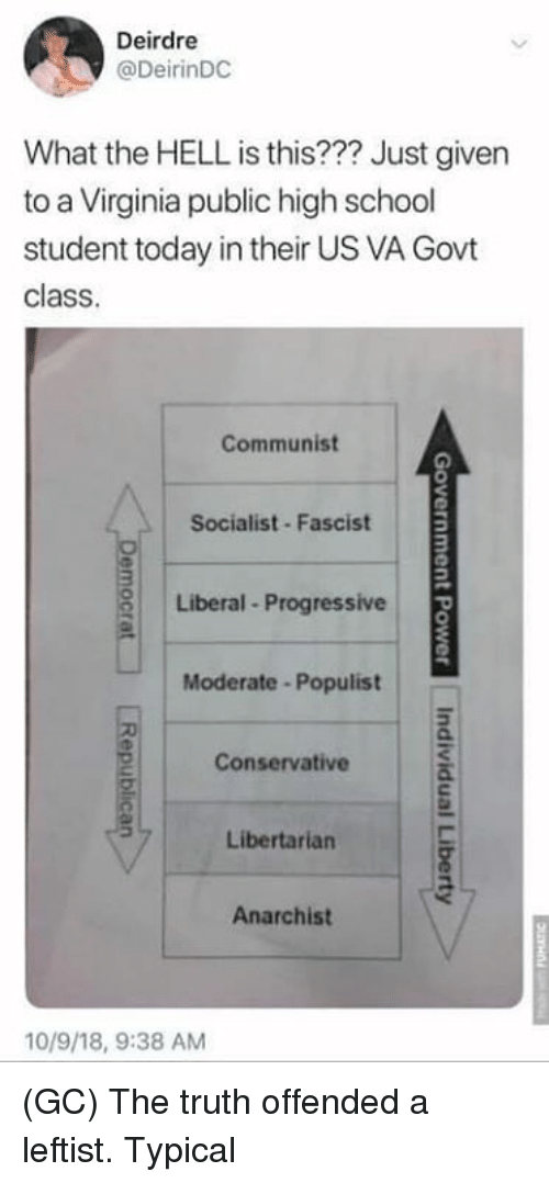 moderate: Deirdre  @DeirinDC  What the HELL is this??? Just given  to a Virginia public high school  student today in their US VA Govt  class  Communist  Socialist Fascist  Liberal Progressive  Moderate -Populist  Conservative  Libertarian  Anarchist  10/9/18, 9:38 AM (GC) The truth offended a leftist. Typical