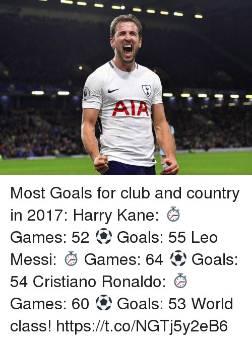Club, Cristiano Ronaldo, and Goals: DEOOOE  AIA Most Goals for club and country in 2017:  Harry Kane: ⏱ Games: 52 ⚽️ Goals: 55   Leo Messi:  ⏱ Games: 64 ⚽️ Goals: 54  Cristiano Ronaldo: ⏱ Games: 60 ⚽️ Goals: 53  World class! https://t.co/NGTj5y2eB6