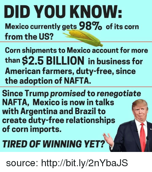 Memes, Relationships, and American: DID YOU KNOW:  Mexico currently gets 98% of its corn  from the US?  Corn shipments to Mexico account for more  than $2.5 BILLION in business for  American farmers, duty-free, since  the adoption of NAFTA.  Since Trump promised to renegotiate  NAFTA, Mexico is now in talks  with Argentina and Brazil to  create duty-free relationships  of corn imports.  TIRED OF WINNING YET? source: http://bit.ly/2nYbaJS
