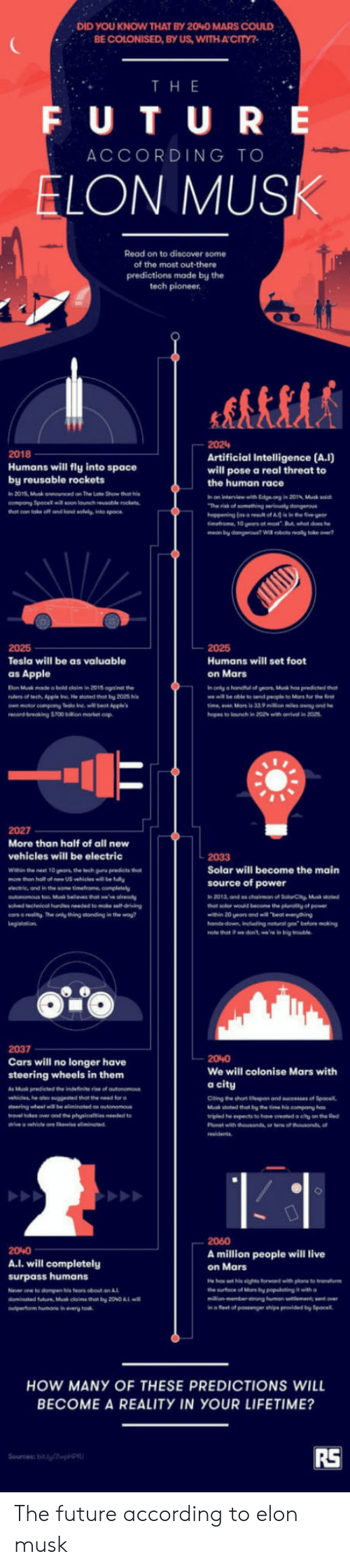 """Apple, Cars, and Driving: DID YOU KNOW THAT BY 2040 MARS COULD  BE COLONISED, BY US, WITHACITY?  TH E  F U T U RE  ACCORDING TO  LON MUS  Read on to discover some  of the most out-there  predictions made by the  tech pioneer  2024  2018  Humans will fly into space  by reusable rockets  in 2015, Musk announced on The Late Show that i  company Spacex soon lonch eusoble rockets  Artificial Intelligence (A.I)  will pose a real threat to  the human race  n on interview with Edge.org in 201%, Musk soid  2025  Tesla will be as valuable  as Apple  Elon Musk made o bold claim in 2015 againat the  own motor compony Teslo Inel et Appe  Humans will set foot  on Mars  in only a handitul of yeas, Ms hes predicted hat  me ill be oble to send people to Mars for the  2027  More than half of all new  vehicles will be electric  Within the nest 10 years, the tech guru predicts thot  more then half of new US vehicles will be fully  lectrie, and in the same timefrome, complesly  2033  Solar will become the main  source of power  solved lechnicol ies eeded to moke sell driving  cos e reality The only thing stonding in the way  hat solor would become te plurality of power  win 20 eas and will beat eveything  2037  Cars will no longer have  steering wheels in them  As predeted indefinite """"to of autono  We will colonise Mars with  a city  Citing the short iespan and sceesses of Sp  Musk stoted thet by the time is company has  ษ.led he """" ts to hos cremel citu ontheGod  she olso """"  sted thot ขาย  for @  20%0  A.l. will completely  surpass humans  None to dompen his fears obout an  2060  A million people will live  on Mars  o leet of ssnger shipe provided by Spo  HOW MANY OF THESE PREDICTIONS WILL  BECOME A REALITY IN YOUR LIFETIME?  RS The future according to elon musk"""
