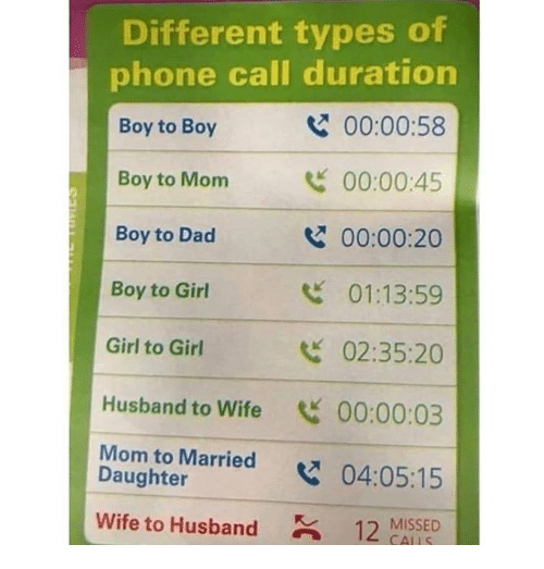 Different Types Of: Different types of  phone call duration  Boy to Boy  Boy to Monm  Boy to Dad  Boy to Girl  Girl to Girl  Husband to Wife 00:00:03  Mom to Married x  Wife to Husband12 MISSED  00:00:58  00:00:45  00:00:20  01:13:59  02:35:20  Daughter  04:05:15  CALLS