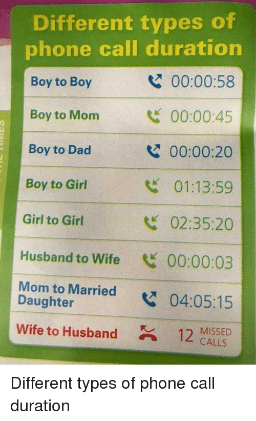 Different Types Of: Different types of  phone call duration  Boy to Boy  Boy to Mom  Boy to Dad  Boy to Girl  Girl to Girl  Husband to Wife 00:00:03  Mom to Married04:05:15  00:00:58  00:00:45  00:00:20  01:13:59  02:35:20  2  Daughter  wife to Husband  12 MISSED  CALLS Different types of phone call duration