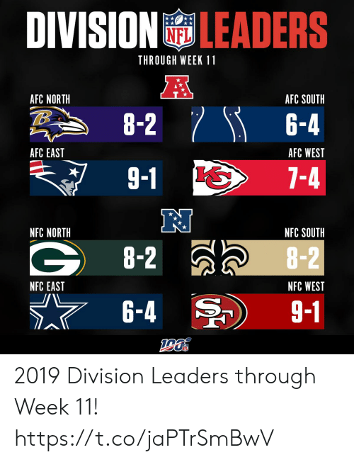 nfc: DIVISION LEADERS  THROUGH WEEK 11  A  AFC NORTH  AFC SOUTH  8-2 6-4  AFC EAST  AFC WEST  9-1  7-4  NFC NORTH  NFC SOUTH  G8-2  8-2  NFC EAST  NFC WEST  6-4  9-1 2019 Division Leaders through Week 11! https://t.co/jaPTrSmBwV