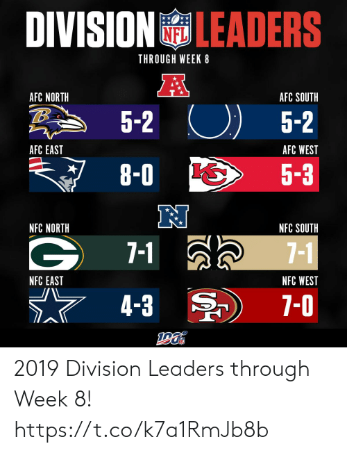 Memes, Afc East, and Afc North: DIVISION LEADERS  THROUGH WEEK 8  A  AFC NORTH  AFC SOUTH  5-2  5-2  AFC EAST  AFC WEST  8-0  5-3  NFC NORTH  NFC SOUTH  7-1  7-1  NFC WEST  NFC EAST  7-0  4-3 2019 Division Leaders through Week 8! https://t.co/k7a1RmJb8b