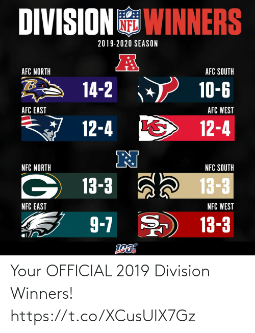 Season: DIVISION WINNERS  2019-2020 SEASON  AFC NORTH  AFC SOUTH  14-2  10-6  AFC EAST  AFC WEST  12-4  12-4  N  NFC NORTH  NFC SOUTH  13-3 ah 13-3  NFC EAST  NFC WEST  9-7 )  13-3 Your OFFICIAL 2019 Division Winners! https://t.co/XCusUlX7Gz
