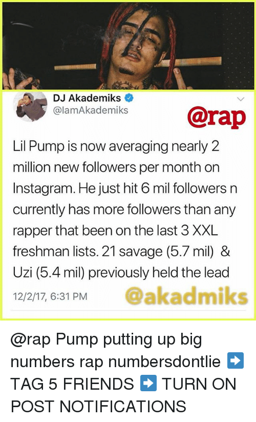 Friends, Instagram, and Memes: DJ Akademiks  elamAkademiks@rap  Lil Pump is now averaging nearly 2  million new followers per month on  Instagram. He just hit 6 mil followers n  currently has more followers than any  rapper that been on the last 3 XXL  freshman lists. 21 savage (5.7 mil) &  Uzi (5.4 mil) previously held the lead  12/2/17, 6:31 PM @akadmiks @rap Pump putting up big numbers rap numbersdontlie ➡️ TAG 5 FRIENDS ➡️ TURN ON POST NOTIFICATIONS