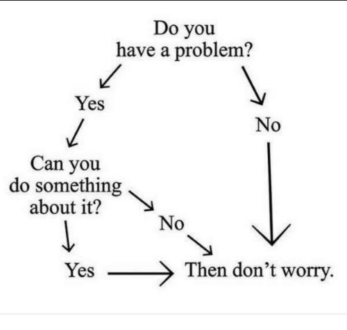 You Have A Problem: Do you  have a problem?  Yes  No  Can you  do something  about it?  No  Yes  Then don't worry
