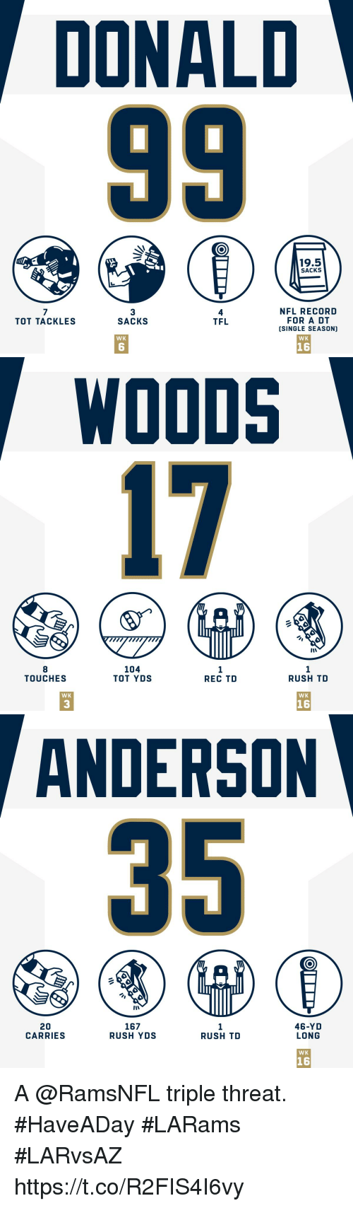 rec: DONALD  19.5  SACKS  3  SACKS  4  TFL  NFL RECORD  FOR A DT  (SINGLE SEASON)  TOT TACKLES  WK  WK  6  16   WOODS  17  8  TOUCHES  104  TOT YDS  1  REC TD  1  RUSH TD  WK  WK  3  16   ANDERSON  20  CARRIES  167  RUSH YDS  1  RUSH TD  46-YD  LONG  WK  16 A @RamsNFL triple threat. #HaveADay  #LARams #LARvsAZ https://t.co/R2FIS4I6vy