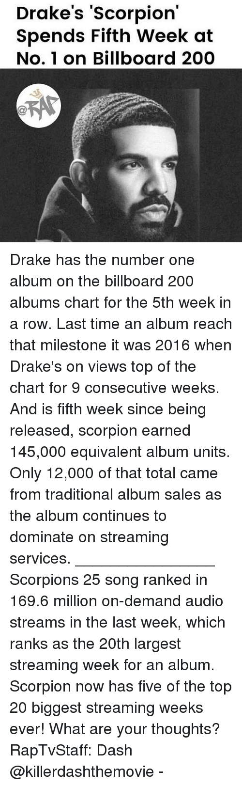 Scorpion: Drake's 'Scorpion  Spends Fifth Week at  No. 1 on Billboard 200 Drake has the number one album on the billboard 200 albums chart for the 5th week in a row. Last time an album reach that milestone it was 2016 when Drake's on views top of the chart for 9 consecutive weeks. And is fifth week since being released, scorpion earned 145,000 equivalent album units. Only 12,000 of that total came from traditional album sales as the album continues to dominate on streaming services. ________________ Scorpions 25 song ranked in 169.6 million on-demand audio streams in the last week, which ranks as the 20th largest streaming week for an album. Scorpion now has five of the top 20 biggest streaming weeks ever! What are your thoughts? RapTvStaff: Dash @killerdashthemovie -