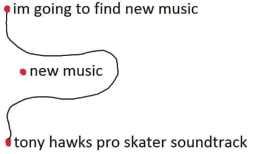 Soundtrack: e im going to find new music  enew musiC  tony hawks pro skater soundtrack