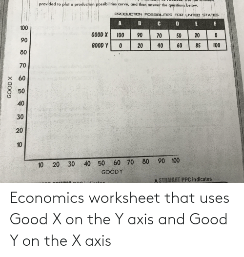Worksheet: Economics worksheet that uses Good X on the Y axis and Good Y on the X axis