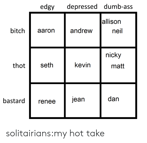 nicky: edgy depressed dumb-ass  allison  neil  bitch aaron andrew  nicky  thot seth  kevin  matt  bastardrenee  dan solitairians:my hot take