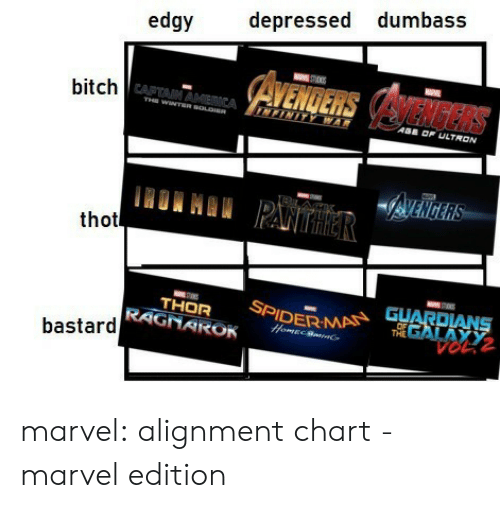 Bitch, Target, and Thot: edgy depressed dumbass  bitch  CAPTAIN  ASE OF ULTRON  thot  THOR SPIMA  RAGNAROK  THE  GALAX  bastard  V0L2 marvel: alignment chart - marvel edition