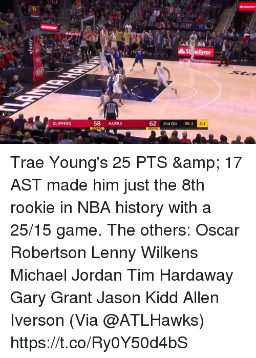 Allen Iverson: eFarm  CLIPPERS  58 HAWKS  62 2nd Qtr :08.3 Trae Young's 25 PTS & 17 AST made him just the 8th rookie in NBA history with a 25/15 game.   The others:  Oscar Robertson Lenny Wilkens Michael Jordan Tim Hardaway Gary Grant Jason Kidd Allen Iverson  (Via @ATLHawks)   https://t.co/Ry0Y50d4bS