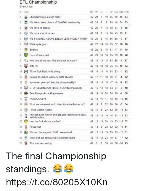 Zola: EFL Championship  Standings  MP w D L GF GA GD PTS  Team  1 & Championships a laugh really  46 29 7 10 85 40 45 94  2 We like to steal chants off Sheffield Wednesday  46 28 9 9 74 40 34 93  3 We have no money  46 26 7 13 68 64 4 85  4 We have a lot of money  46 24 9 13 60 45 15 81  5 WE FINusHEDABovE LEEDs LETs HAVE APARTY 46 25 6 15 56 58 .2 81  6 We're quite good  46 22 14 10 85 57 28 80  7 0 Bottlers  46 22 9 15 61 47 14 75  8 Fuck off Alex Neil  46 20 10 16 85 69 16 70  9 How long till we next hire and sack schteve?  46 18 13 15 54 50 4 67  10  Jota FC  46 18 10 18 75 65 10 64  11  Thank fuck Beckford's going  46 16 14 16 64 63 1 62  12 Bamba assaulted Warnock,thats about it  46 17 11 18 60 61  1 62  13 You mean you cant buy the champions  ship?  46 16 14 16 47 48 -1 62  14 sTOPSELLING OUR BESTFUcKING PLAYERS 46 15 13 18 64 67 3 58  15 Beat Liverpool cracking season  46 16 10 20 54 58 58  16  FF  46 13 16 17 48 58 -10 55  17 What are we meant to do when Abraham leaves us?  46 15 9 22 60 66 -6 54  18  Imiss Charlie Austin  46 15 8 23 52 66-14 53  19 3 Ah yeah sack Rowett and get Zola fucking great idea.. 46 13 14 19 45 64 -19 53  well done lads  20 How the fuck did we survive?  46 13 13 20 49 63-14 52  21 Fawaz out  46 14 9 23 62 72 10 51  22 We won the league in 1995. remember?  46 12 15 19 53 65-12 51  23 were shit but at least were not Rotherham  46 10 12 24 40 57 -17 42  24 9 That was depressing  46 5 8 33 40 98 58 23 The final Championship standings. 😂😂 https://t.co/80205X10Kn