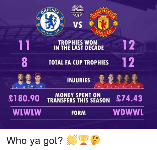 trophies: ELSE  ACHES  SHOT ON GOAL  VS  UNITE  OTBALL  TROPHIES WON  IN THE LAST DECADE  8  12  TOTAL FA CUP TROPHIES  INJURIES  £180.90 TRANE THEZSON 74.43  WDWWL  MONEY SPENT ON  WLWLW  FORM Who ya got? 👏🏆🤔
