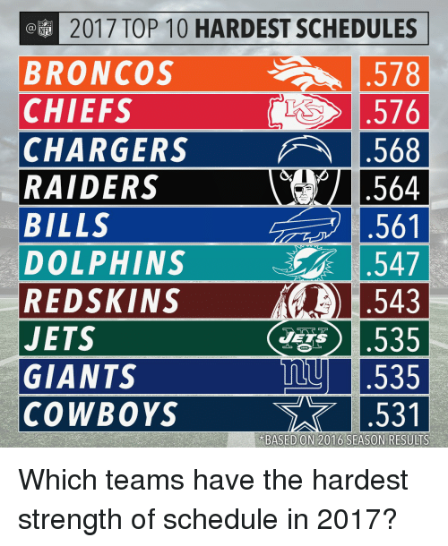 Memes, 🤖, and Jet: @EM 2017 TOP 10 HARDEST SCHEDULES  BRONCOS  578  CHIEFS  576  CHARGERS A .568  RAIDERS  564  561  BILLS  .547  DOLPHINS  1543  REDSKINS  L535  JETS  JETS  mu L535  GIANTS  COWBOYS  BASED ON 2016 SEASON RESULTS Which teams have the hardest strength of schedule in 2017?