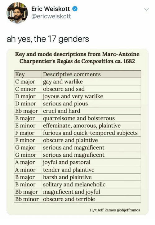 Joyful: Eric Weiskott  @ericweiskott  ah yes, the 17 genders  Key and mode descriptions from Marc-Antoine  Charpentier's Regles de Composition ca. 1682  Key  C major gay and warlike  C minor obscure and sad  D major joyous and very warlike  D minor serious and pious  Eb major cruel and hard  E major quarrelsome and boisterous  E minor effeminate, amorous, plaintive  F major furious and quick-tempered subjects  F minor obscure and plaintive  G major serious and magnificent  G minor serious and magnificent  A major joyful and pastoral  A minor tender and plaintive  B major harsh and plaintive  B minor solitary and melancholic  Bb major magnificent and joyful  Bb minor obscure and terrible  Descriptive comments  Н/t Jeff Ramos @ohjefframos