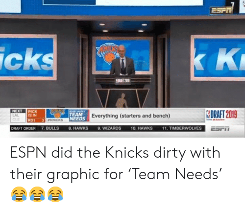 New York Knicks: ESPT  K K  icks  RAT 2019  NEXT PICK  IS IN  CeEMARKS  SDRAFT 2019  TEAM  LAL  NEEDS Everything (starters and bench)  3 KNICKS  RD1  11. TIMBERWOLVES  9. WIZARDS  DRAFT ORDER 7.BULLS  10. HAWKS  8. HAWKS  ESPT ESPN did the Knicks dirty with their graphic for 'Team Needs' 😂😂😂