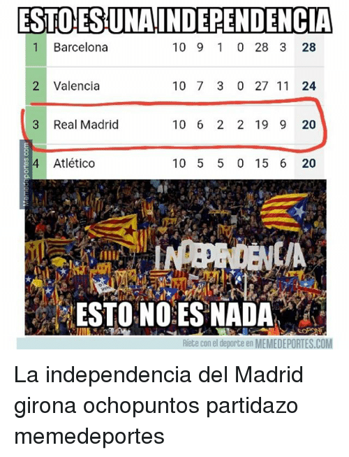 Barcelona, Memes, and Real Madrid: ESTO ES UNAINDEPENDENCIA  1 Barcelona  10 9 1 0 28 3 28  2 Valencia  10 7 3 0 27 11 24  3 Real Madrid  10 6 2 2 19 9 20  4 Atlético  10 5 5 0 15 6 20  C/A  ESTONOES NADA  Riete con el deporte en MEMEDEPORTES.COM La independencia del Madrid girona ochopuntos partidazo memedeportes