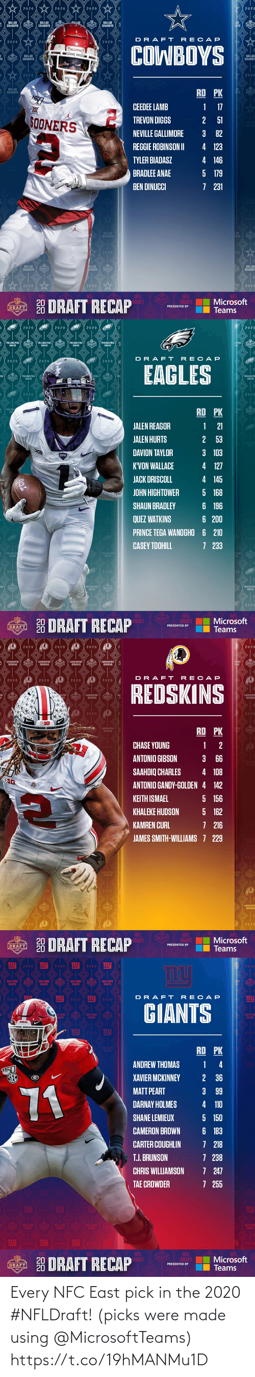 east: Every NFC East pick in the 2020 #NFLDraft!  (picks were made using @MicrosoftTeams) https://t.co/19hMANMu1D