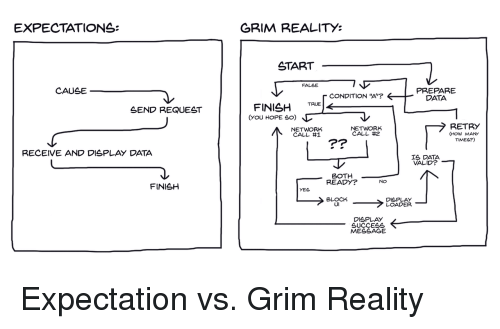"""grim: EXPECTATIONS:  GRIM REALITY:  START  FALSE  CAUSE  PREPARE  DATA  CONDITION """"A'?  SEND REQUEST  FINISH TRUE  NETWORK  CALL #1  NETWORK  CALL #2  RETRY  (HOW MANY  TIMES?)  Pr  RECEIVE AND DISPLAY DATA  IS DATA  VALID?  BOTH  READY?  FINISH  BLOCK  UI  DISPLAY  LOADER  DISPLAY  SUCCEsS  MESSAGE Expectation vs. Grim Reality"""
