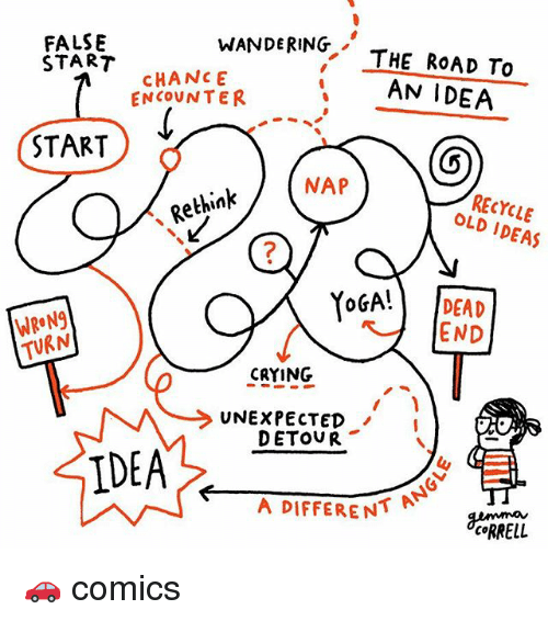 Rethinked: FALSENDNG THE ROAD TO  WANDERING, THE RoAD To  START  CHANCE  ENCOUNTER  AN IDEA  START  NAP  RECYCLE  OLD IDEAS  Rethink  7  WRON9  TURN  YoGA! DEAD  END  CRYING  UNEXPECTED  DETOVR  IDEA  A DIFFERENT  CRRELL 🚗 comics